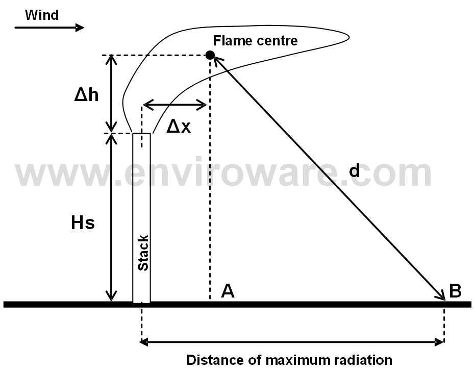 Enviroware - Flares impact