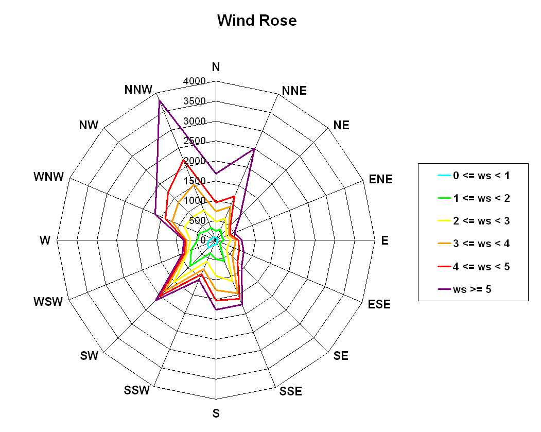 plot a wind rose in excel